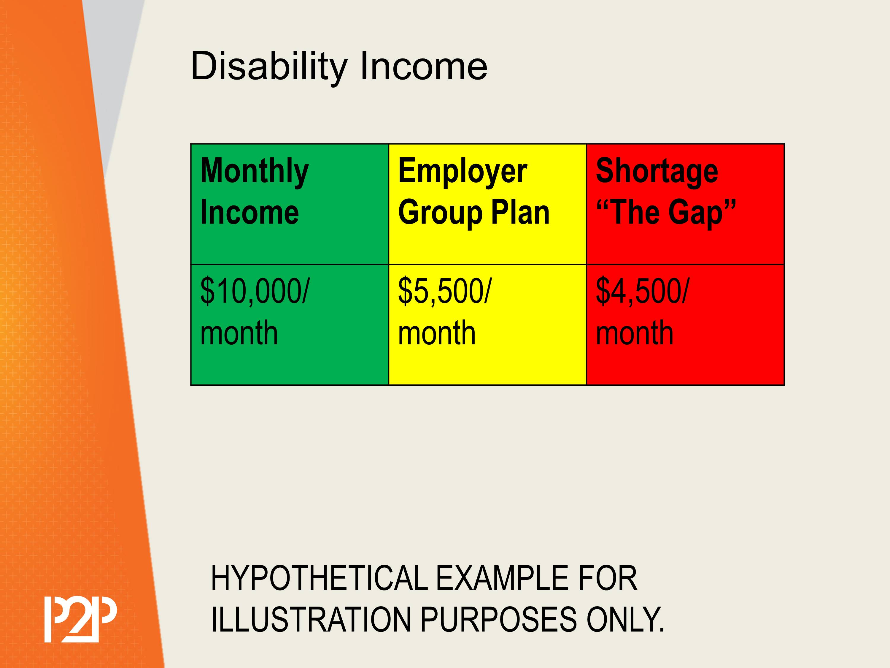 a chart showing current income vs. benefits vs. shortfall of disability income.